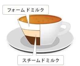 エスプレッソのすぐ上にあるミルクの層がスチームドミルク、その上のトップの層がフォームドミルク