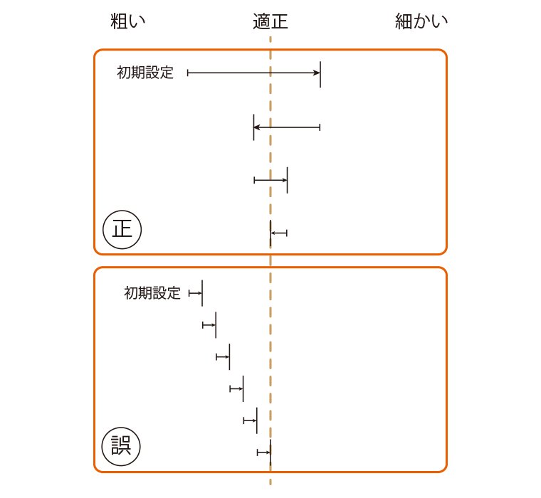 メッシュ調整の仕方図